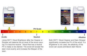 PH Scale of deck cleaner.